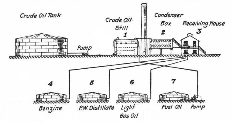 oil refinery diagram